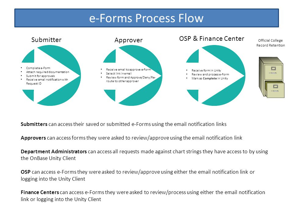 e-Forms Process Flow Submitters can access their saved or submitted e-Forms using the email notification links Approvers can access forms they were asked to review/approve using the email notification link Department Administrators can access all requests made against chart strings they have access to by using the OnBase Unity Client OSP can access e-Forms they were asked to review/approve using either the email notification link or logging into the Unity Client Finance Centers can access e-Forms they were asked to review/process using either the email notification link or logging into the Unity Client Official College Record Retention Complete e-Form Attach required documentation Submit for approvals Receive email notification with Request ID Receive email to approve e-Form Select link in email Review form and Approve/Deny/Re- route to other approver Receive form in Unity Review and process e-Form Mark as Complete in Unity Submitter Approver OSP & Finance Center