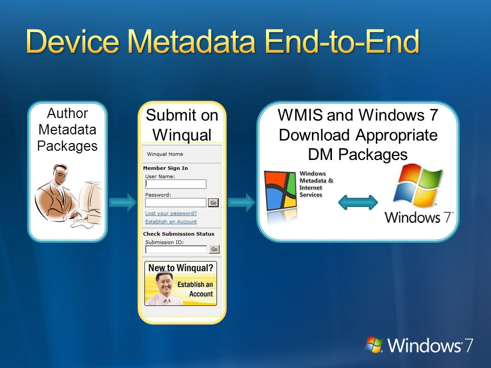 Author Metadata Packages Submit on Winqual WMIS and Windows 7 Download Appropriate DM Packages