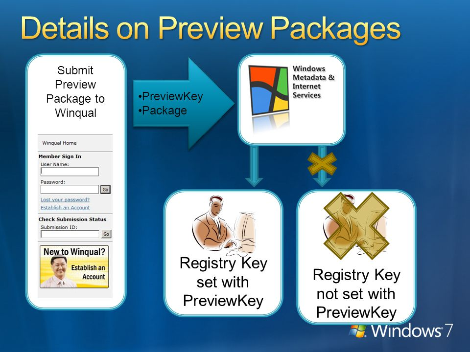 Registry Key not set with PreviewKey Registry Key set with PreviewKey Submit Preview Package to Winqual PreviewKey Package PreviewKey Package
