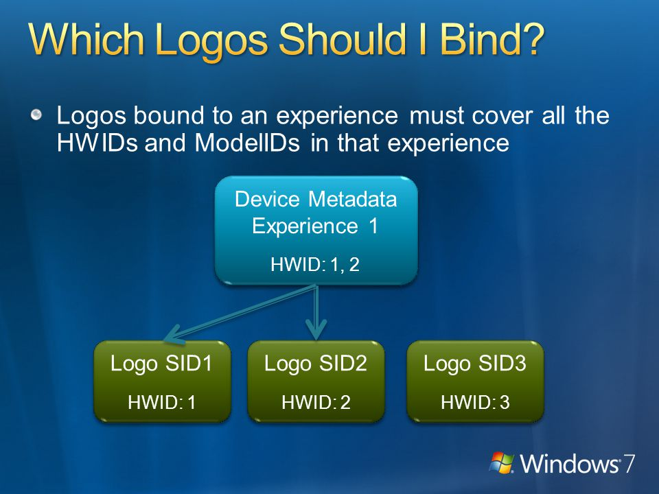 Logos bound to an experience must cover all the HWIDs and ModelIDs in that experience Device Metadata Experience 1 HWID: 1, 2 Device Metadata Experience 1 HWID: 1, 2 Logo SID1 HWID: 1 Logo SID1 HWID: 1 Logo SID2 HWID: 2 Logo SID2 HWID: 2 Logo SID3 HWID: 3 Logo SID3 HWID: 3