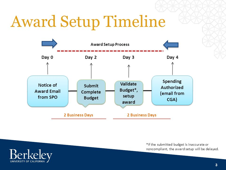 3 Award Setup Timeline Notice of Award Email from SPO Submit Complete Budget Day 0Day 2 Award Setup Process Day 3 Spending Authorized (email from CGA)
