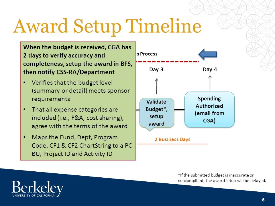 5 Award Setup Timeline Notice of Award Email from SPO Submit Complete Budget Day 0Day 2 Award Setup Process Day 3 Spending Authorized (email from CGA)