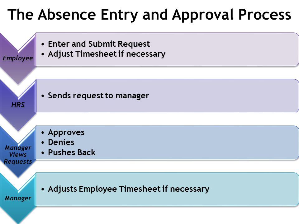 The Absence Entry and Approval Process Employee Enter and Submit Request Adjust Timesheet if necessary HRS Sends request to manager Manager Views Requests Approves Denies Pushes Back Manager Adjusts Employee Timesheet if necessary