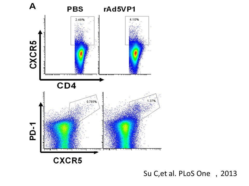 Su C,et al. PLoS One , 2013