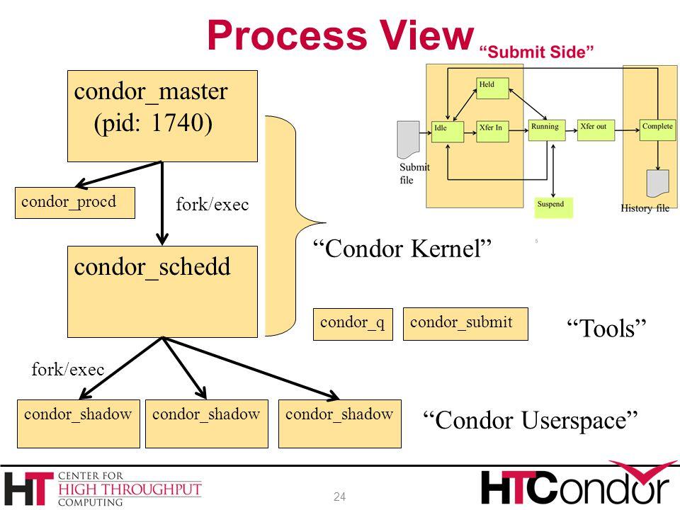 """Process View 24 condor_master (pid: 1740) condor_schedd condor_shadow """"Condor Kernel"""" """"Condor Userspace"""" fork/exec condor_procd condor_qcondor_submit"""