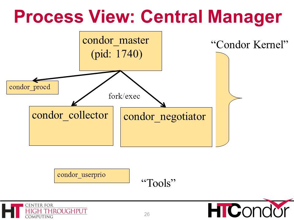 """Process View: Central Manager 26 condor_master (pid: 1740) condor_collector """"Condor Kernel"""" fork/exec condor_procd condor_userprio """"Tools"""" condor_nego"""