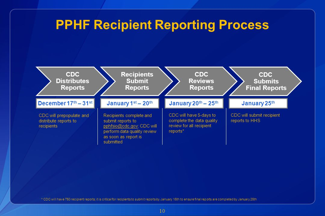 PPHF Recipient Reporting Process 10 CDC Distributes Reports Recipients Submit Reports CDC Reviews Reports CDC Submits Final Reports December 17 th – 3