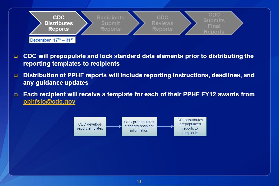 CDC Distributes Reports Recipients Submit Reports CDC Reviews Reports CDC Submits Final Reports  CDC will prepopulate and lock standard data elements