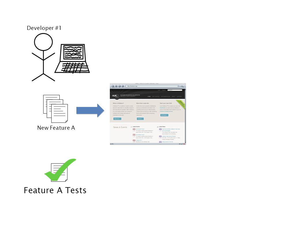 Developer #2 New Feature B Feature B Tests