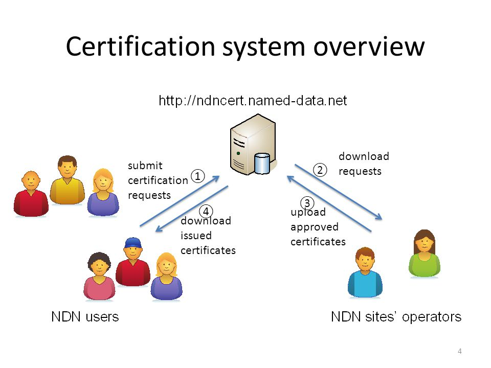 Certification system overview 4 submit certification requests download issued certificates download requests upload approved certificates ① ② ③ ④