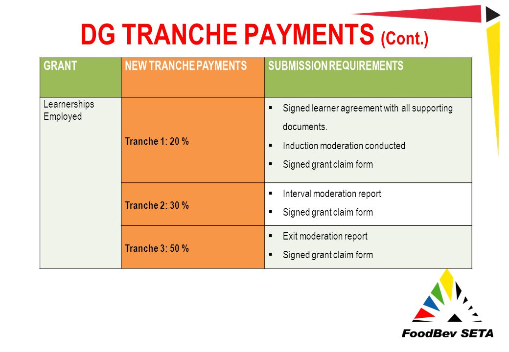 DG TRANCHE PAYMENTS (Cont.) GRANTNEW TRANCHE PAYMENTSSUBMISSION REQUIREMENTS Learnerships Employed Tranche 1: 20 %  Signed learner agreement with all
