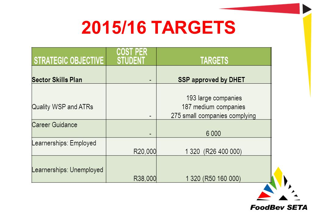 2015/16 TARGETS STRATEGIC OBJECTIVE COST PER STUDENT TARGETS Sector Skills Plan - SSP approved by DHET Quality WSP and ATRs - 193 large companies 187