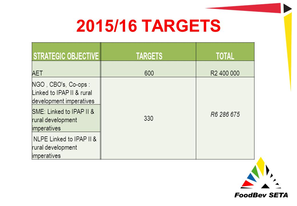 2015/16 TARGETS STRATEGIC OBJECTIVE TARGETSTOTAL AET 600R2 400 000 NGO, CBO's, Co-ops : Linked to IPAP II & rural development imperatives 330 R6 286 6