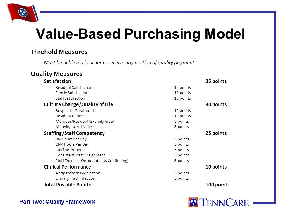 Value-Based Purchasing Model Part Two: Quality Framework Threhold Measures Must be achieved in order to receive any portion of quality payment Quality Measures Satisfaction35 points Resident Satisfaction15 points Family Satisfaction10 points Staff Satisfaction10 points Culture Change/Quality of Life30 points Respectful Treatment10 points Resident Choice10 points Member/Resident & Family Input5 points Meaningful Activities5 points Staffing/Staff Competency25 points RN Hours Per Day5 points CNA Hours Per Day5 points Staff Retention5 points Consistent Staff Assignment5 points Staff Training (On-boarding & Continuing)5 points Clinical Performance10 points Antipsychotic Medication5 points Urinary Tract Infection5 points Total Possible Points100 points