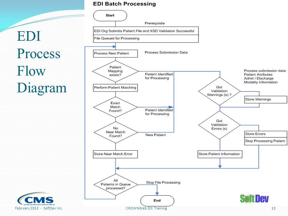 EDI Process Flow Diagram CROWNWeb EDI TrainingFebruary 2013 - SoftDev Inc.13
