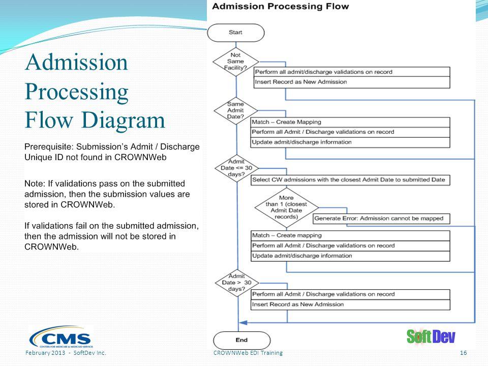Admission Processing Flow Diagram CROWNWeb EDI TrainingFebruary 2013 - SoftDev Inc.16