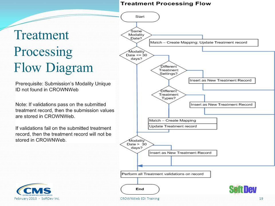 Treatment Processing Flow Diagram CROWNWeb EDI TrainingFebruary 2013 - SoftDev Inc.19