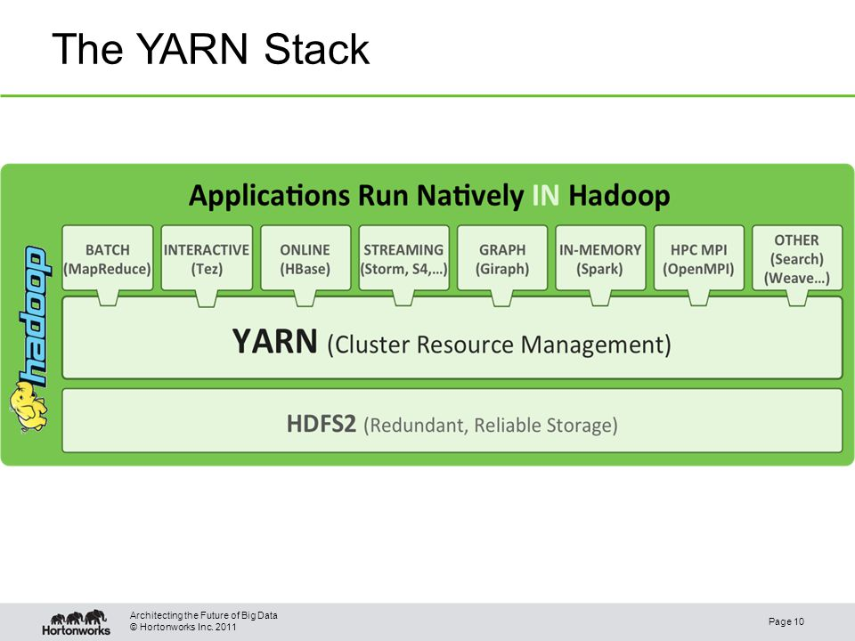 © Hortonworks Inc. 2011 The YARN Stack Page 10 Architecting the Future of Big Data