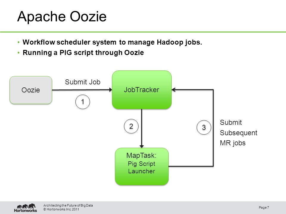 © Hortonworks Inc. 2011 Apache Oozie Page 7 Architecting the Future of Big Data Workflow scheduler system to manage Hadoop jobs. Running a PIG script