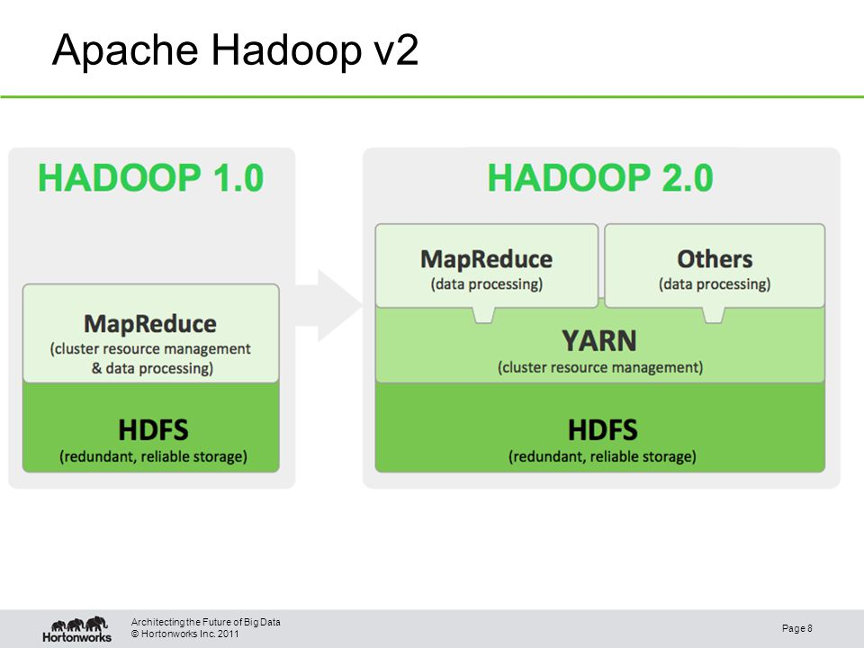 © Hortonworks Inc. 2011 Apache Hadoop v2 Page 8 Architecting the Future of Big Data