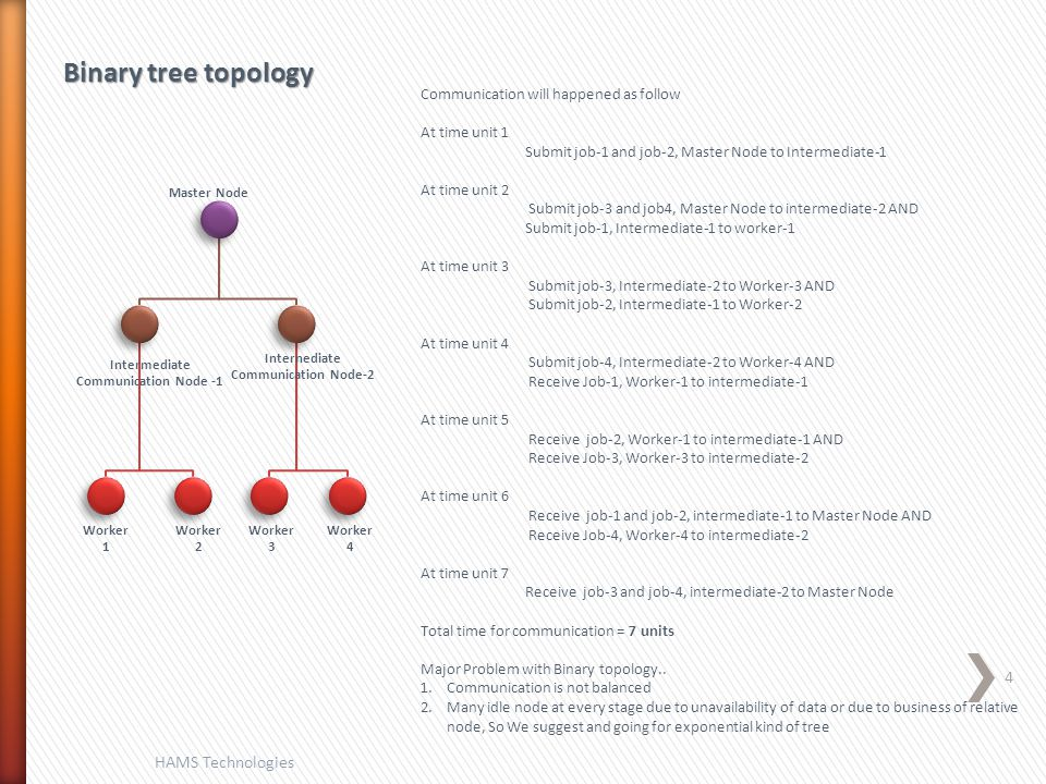 Binary tree topology Communication will happened as follow At time unit 1 Submit job-1 and job-2, Master Node to Intermediate-1 At time unit 2 Submit job-3 and job4, Master Node to intermediate-2 AND Submit job-1, Intermediate-1 to worker-1 At time unit 3 Submit job-3, Intermediate-2 to Worker-3 AND Submit job-2, Intermediate-1 to Worker-2 At time unit 4 Submit job-4, Intermediate-2 to Worker-4 AND Receive Job-1, Worker-1 to intermediate-1 At time unit 5 Receive job-2, Worker-1 to intermediate-1 AND Receive Job-3, Worker-3 to intermediate-2 At time unit 6 Receive job-1 and job-2, intermediate-1 to Master Node AND Receive Job-4, Worker-4 to intermediate-2 At time unit 7 Receive job-3 and job-4, intermediate-2 to Master Node Total time for communication = 7 units Major Problem with Binary topology..
