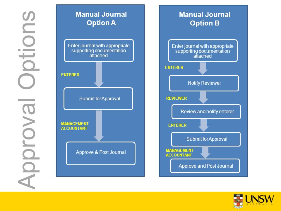 Manual Journal Option A Submit for Approval Approve & Post Journal ENTERER MANAGEMENT ACCOUNTANT Approval Options Enter journal with appropriate supporting documentation attached Manual Journal Option B Notify Reviewer Review and notify enterer ENTERER Enter journal with appropriate supporting documentation attached Submit for Approval REVIEWER ENTERER Approve and Post Journal MANAGEMENT ACCOUNTANT
