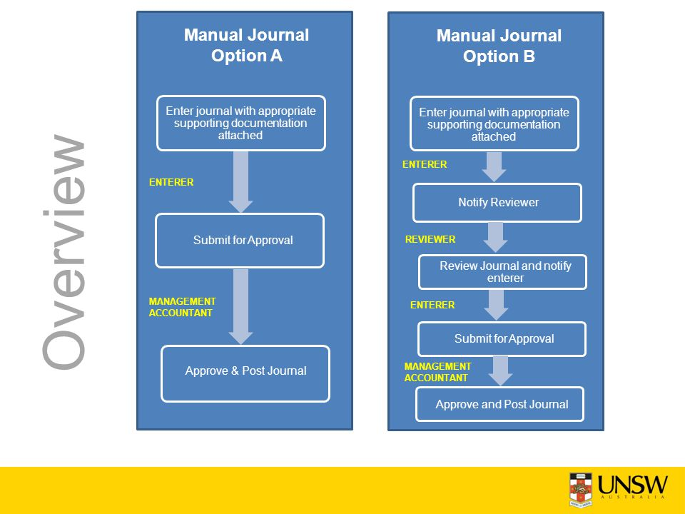 Manual Journal Option A Submit for Approval Approve & Post Journal ENTERER MANAGEMENT ACCOUNTANT Overview Enter journal with appropriate supporting documentation attached Manual Journal Option B Notify Reviewer Review Journal and notify enterer ENTERER Enter journal with appropriate supporting documentation attached Submit for Approval REVIEWER ENTERER Approve and Post Journal MANAGEMENT ACCOUNTANT