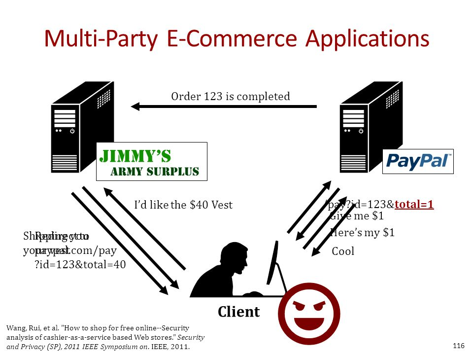 Multi-Party E-Commerce Applications 116 Client I'd like the $40 Vest Redirect to paypal.com/pay ?id=123&total=40 /pay?id=123&total=1 Here's my $1 Cool