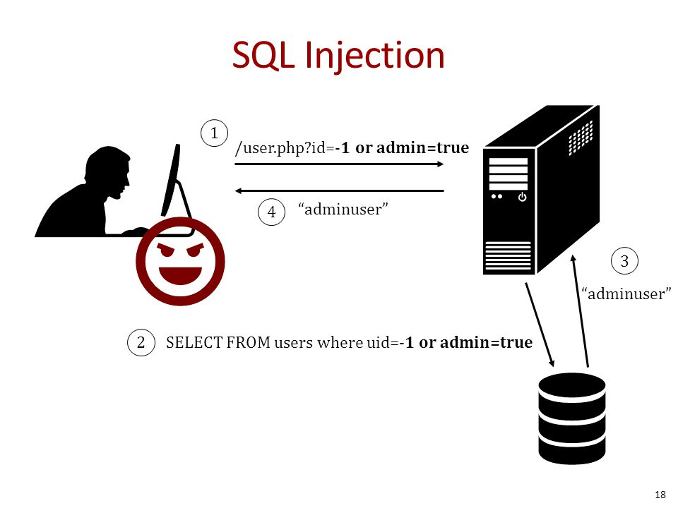 "SQL Injection 18 /user.php?id=-1 or admin=true SELECT FROM users where uid=-1 or admin=true ""adminuser"" 1 2 3 4"