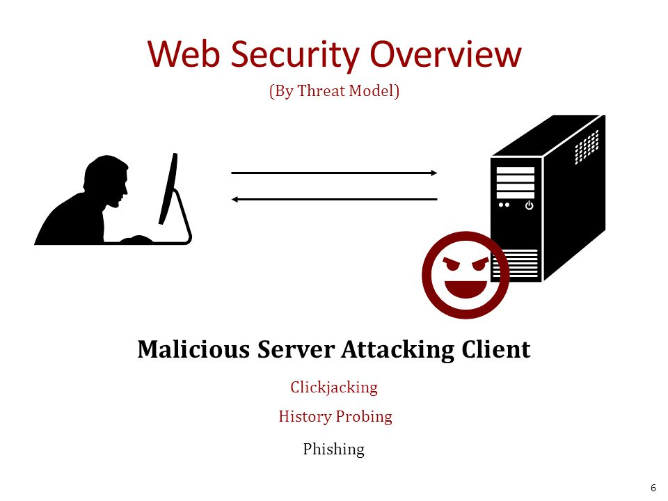Web Security Overview 6 (By Threat Model) Malicious Server Attacking Client Clickjacking History Probing Phishing