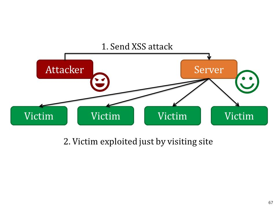 67 Server Attacker 1. Send XSS attack Victim 2. Victim exploited just by visiting site