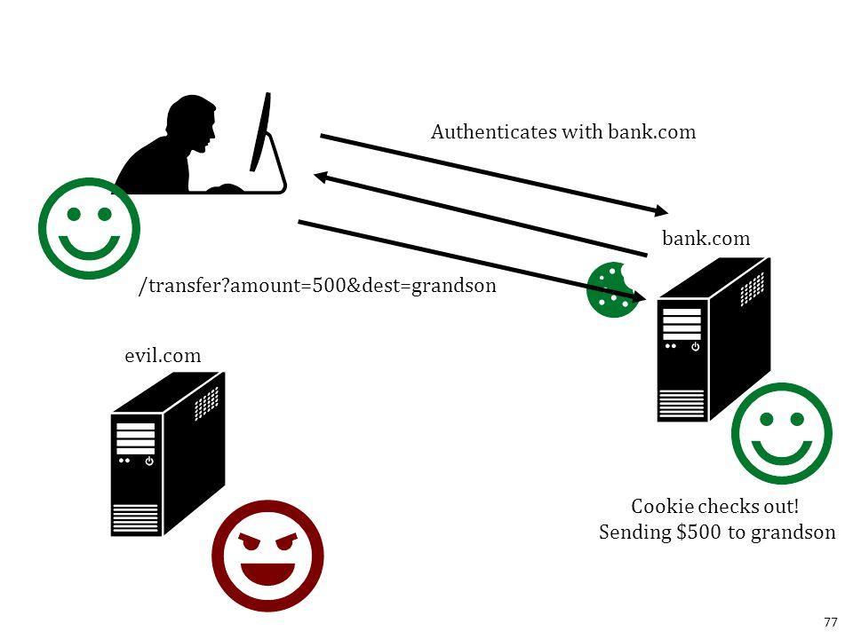 77 bank.com evil.com Authenticates with bank.com /transfer?amount=500&dest=grandson Cookie checks out.