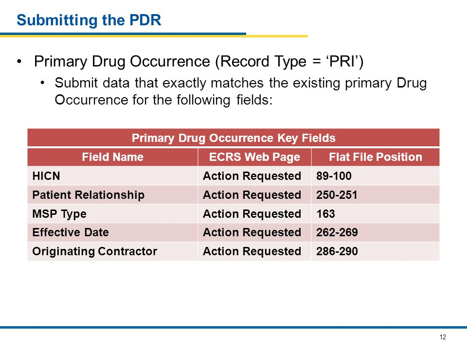 12 Submitting the PDR Primary Drug Occurrence (Record Type = 'PRI') Submit data that exactly matches the existing primary Drug Occurrence for the following fields: Primary Drug Occurrence Key Fields Field NameECRS Web PageFlat File Position HICNAction Requested89-100 Patient RelationshipAction Requested250-251 MSP TypeAction Requested163 Effective DateAction Requested262-269 Originating ContractorAction Requested286-290