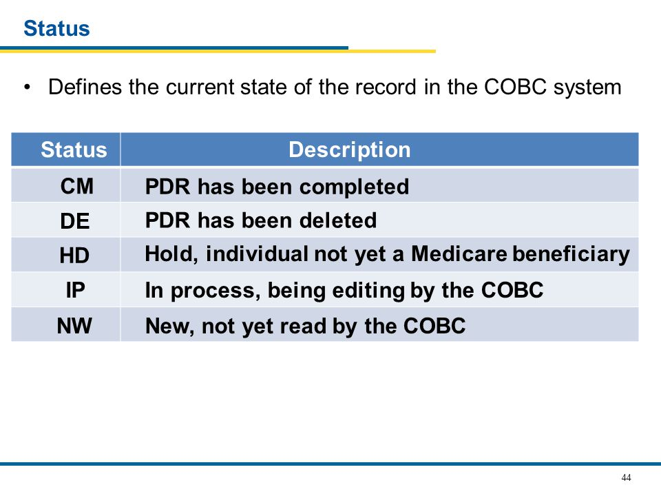 44 Defines the current state of the record in the COBC system Status Description CM PDR has been completed DE PDR has been deleted IPIn process, being editing by the COBC NWNew, not yet read by the COBC HD Hold, individual not yet a Medicare beneficiary