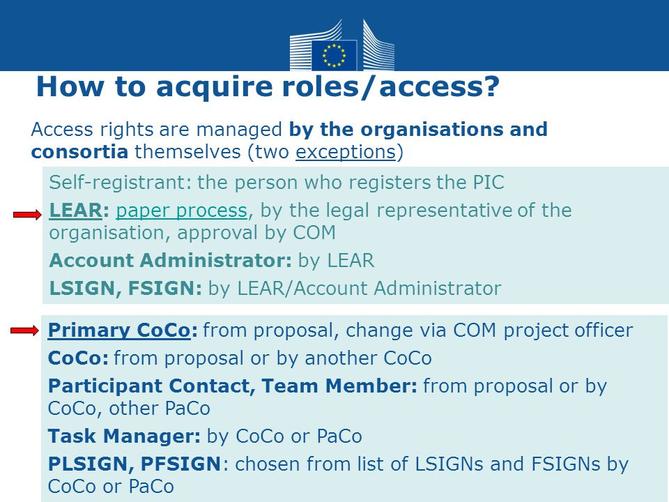 How to acquire roles/access? 11 Primary CoCo: from proposal, change via COM project officer CoCo: from proposal or by another CoCo Participant Contact