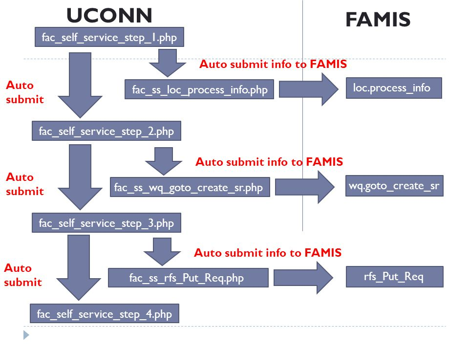 loc.process_info FAMIS UCONN fac_self_service_step_1.php fac_self_service_step_2.php Auto submit fac_ss_loc_process_info.php Auto submit info to FAMIS wq.goto_create_sr fac_ss_wq_goto_create_sr.php Auto submit info to FAMIS fac_self_service_step_3.php Auto submit rfs_Put_Req fac_ss_rfs_Put_Req.php Auto submit info to FAMIS fac_self_service_step_4.php Auto submit