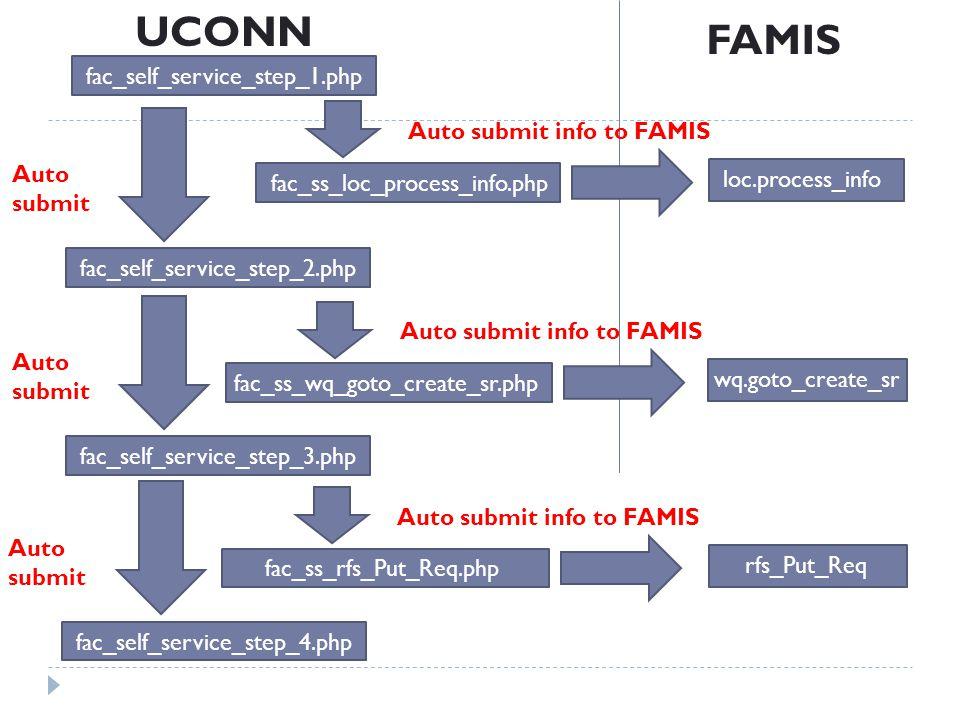 loc.process_info FAMIS UCONN fac_self_service_step_1.php fac_self_service_step_2.php Auto submit fac_ss_loc_process_info.php Auto submit info to FAMIS