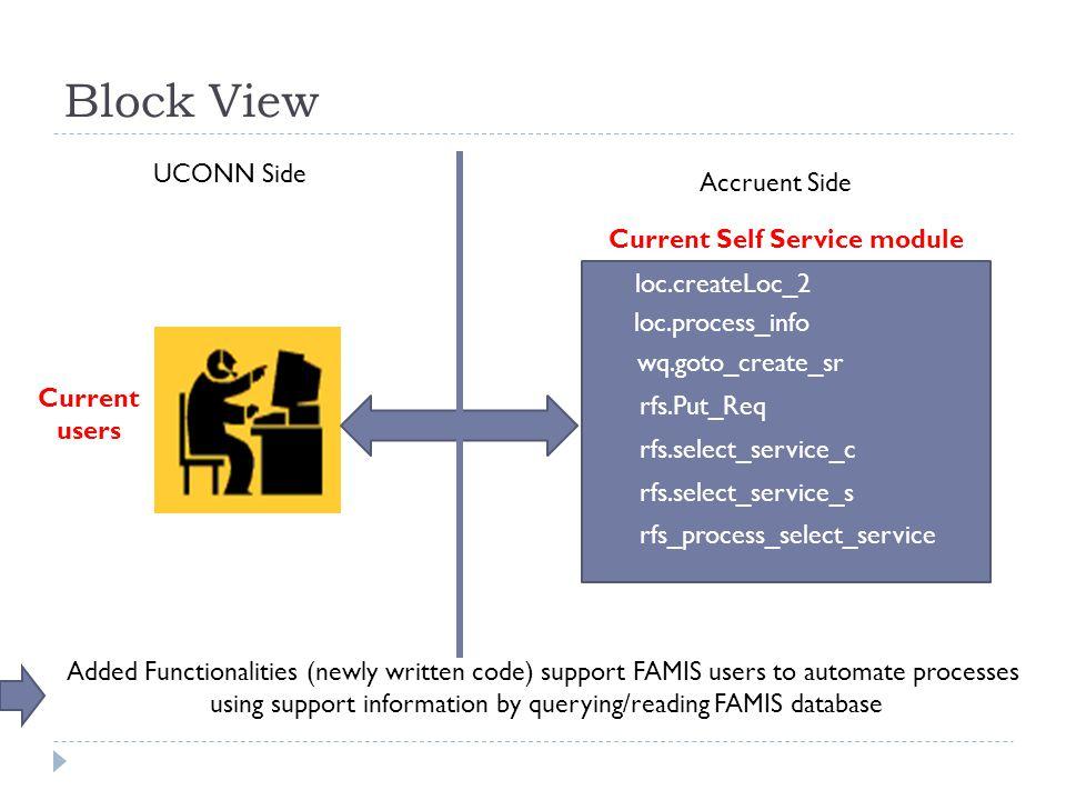 Block View loc.process_info wq.goto_create_sr rfs.Put_Req loc.createLoc_2 rfs.select_service_c rfs.select_service_s rfs_process_select_service Current