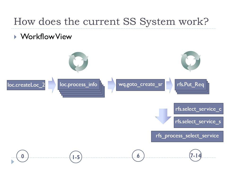 How does the current SS System work?  Workflow View loc.process_info wq.goto_create_sr rfs.Put_Req 1-5 6 7-14 loc.createLoc_2 0 rfs.select_service_c