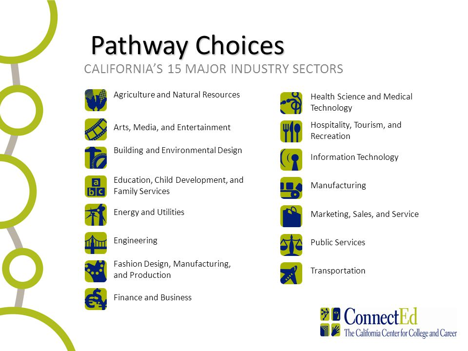 20 CALIFORNIA'S 15 MAJOR INDUSTRY SECTORS Arts, Media, and Entertainment Health Science and Medical Technology Agriculture and Natural Resources Building and Environmental Design Education, Child Development, and Family Services Energy and Utilities Engineering Fashion Design, Manufacturing, and Production Finance and Business Hospitality, Tourism, and Recreation Information Technology Manufacturing Marketing, Sales, and Service Public Services Transportation Pathway Choices