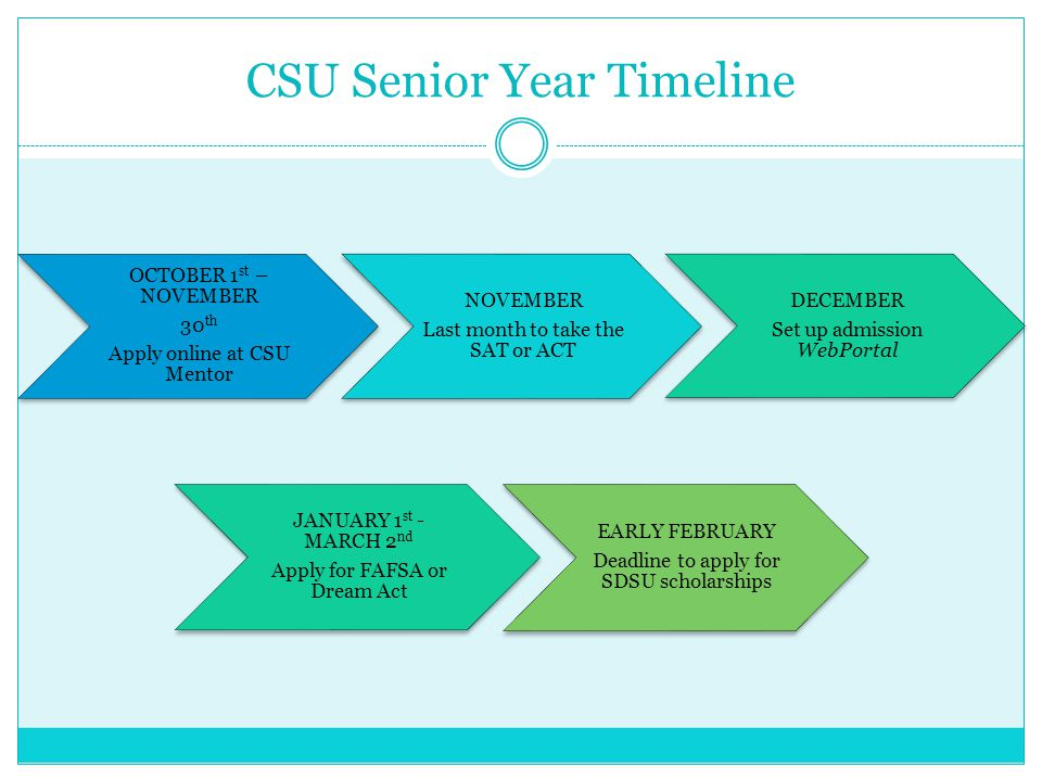 CSU Senior Year Timeline Continued MARCH Admission decisions available on WebPortal MARCH – MAY Take ELM/EPT Admissions tests $18 per test MAY 1 st Deadline to submit Intent to Enroll deposit on WebPortal Varies from $150 - $400 MAY 1 st Deadline to submit Housing License Agreement with Deposit Varies from $375 - $600 JULY 15 th Freshman deadline to submit final official transcripts, including spring grades