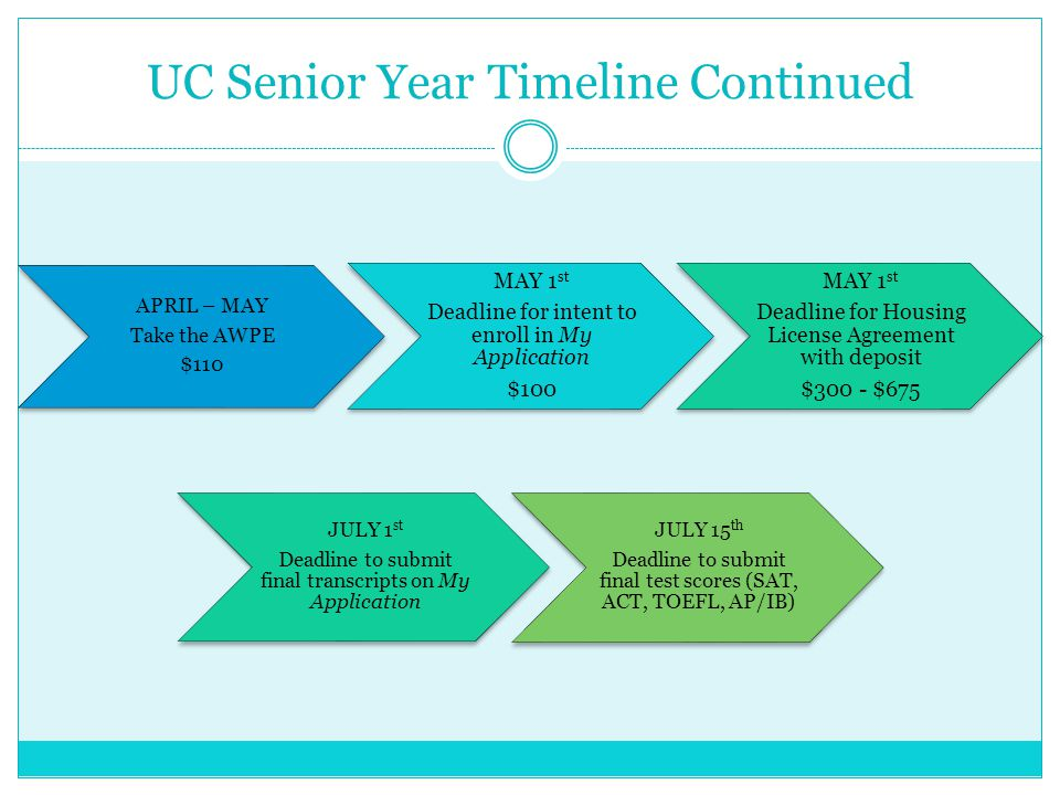 Private Universities & Community Colleges Deadlines vary by School Starting August 1 st Submit Common Application online at www.commonapp.org Take SAT/ACT Submit FAFSA or Dream Act by March 2 nd and complete CSS profile on www.collegeboard.org Apply in Spring semester of senior year Apply online at www.cccapply.org Submit FAFSA or Dream Act by March 2 nd Apply for the BOG Waiver at www.cccapply.org
