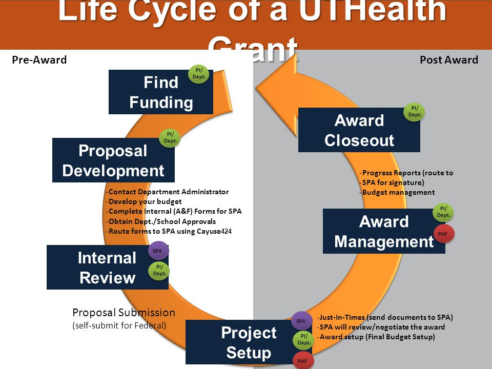 Internal Review Project Setup Award Management Award Closeout Proposal Submission (self-submit for Federal) SPA Find Funding PI/ Dept. Proposal Develo