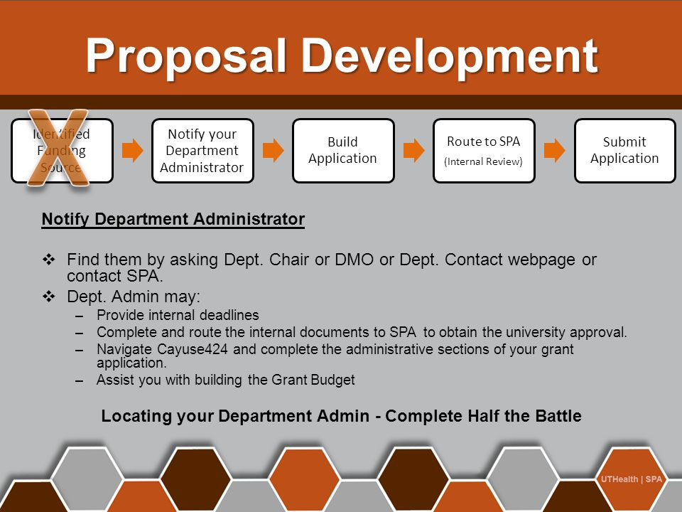 Identified Funding Source Notify your Department Administrator Build Application Route to SPA (Internal Review) Submit Application Proposal Developmen