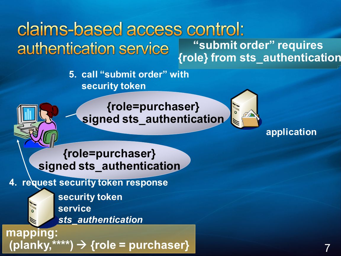 "7 5.call ""submit order"" with security token security token service sts_authentication 4. request security token response {role=purchaser} signed sts_a"