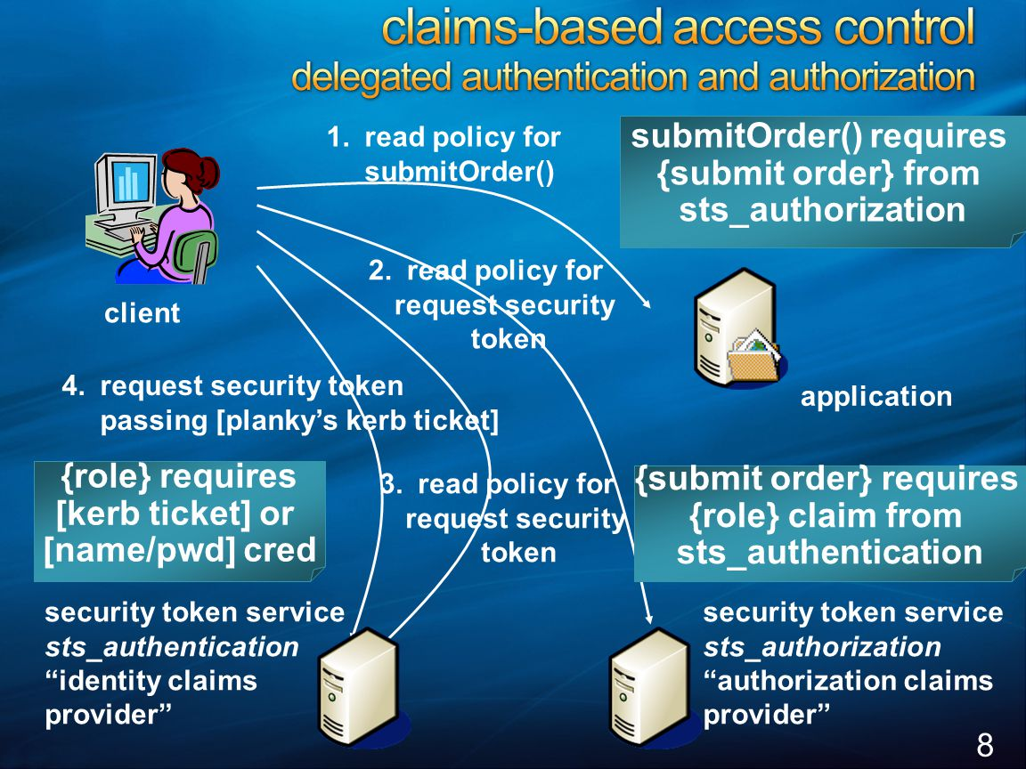 "8 1.read policy for submitOrder() security token service sts_authorization ""authorization claims provider"" security token service sts_authentication """