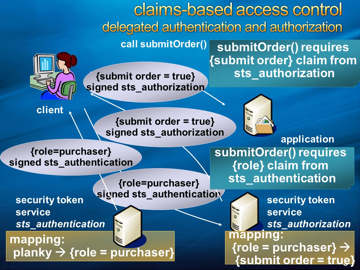 9 call submitOrder() client security token service sts_authorization security token service sts_authentication mapping: planky  {role = purchaser} ma