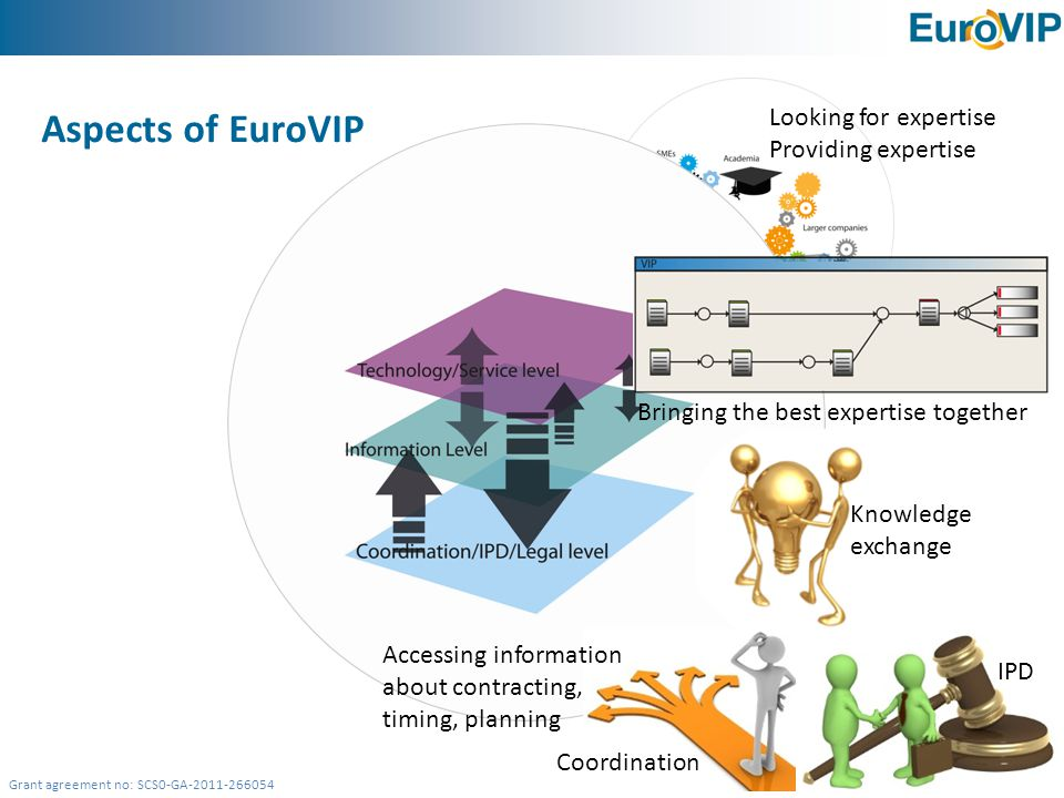 Grant agreement no: SCS0-GA-2011-266054 Aspects of EuroVIP Looking for expertise Providing expertise Bringing the best expertise together Knowledge exchange Coordination Accessing information about contracting, timing.