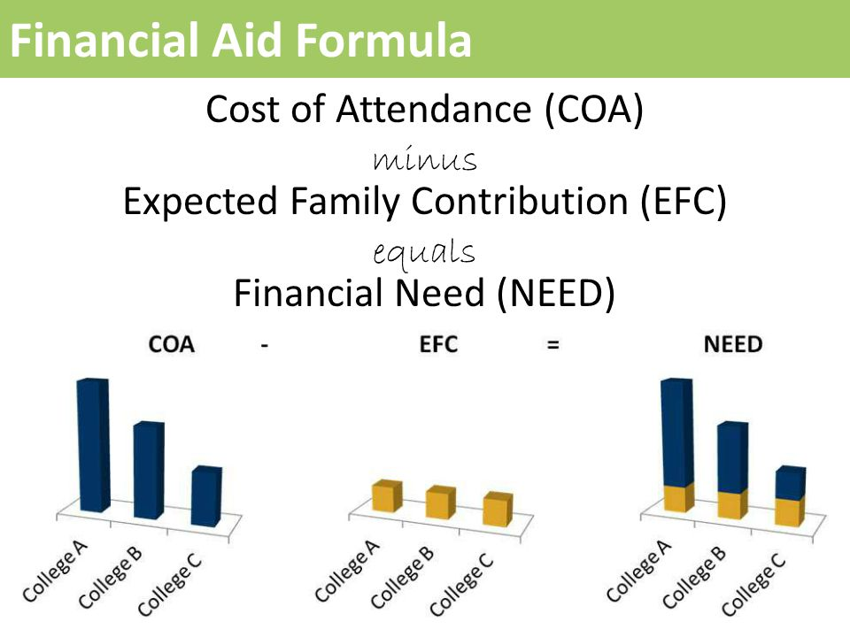 Financial Aid Formula Cost of Attendance (COA) minus Expected Family Contribution (EFC) equals Financial Need (NEED)