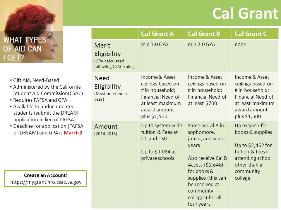 Cal Grant Gift Aid, Need-Based Administered by the California Student Aid Commission(CSAC) Requires FAFSA and GPA Available to undocumented students (submit the DREAM application in lieu of FAFSA) Deadline for application (FAFSA or DREAM) and GPA is March 2 Cal Grant ACal Grant BCal Grant C Merit Eligibility (GPA calculated following CSAC rules) min 3.0 GPAmin 2.0 GPAnone Need Eligibility (Must meet each year) Income & Asset ceilings based on # in household; Financial Need of at least maximum award amount plus $1,500 Income & Asset ceilings based on # in household; Financial Need of at least $700 Income & Asset ceilings based on # in household; Financial Need of at least maximum award amount plus $1,500 Amount (2014-2015) Up to system wide tuition & Fees at UC and CSU Up to $9,084 at private schools Same as Cal A in sophomore, junior, and senior years Also receive Cal B Access ($1,648) for books & supplies (this can be received at community colleges) for all four years Up to $547 for books & supplies Up to $2,462 for tuition & fees if attending school other than a community college Create an Account.